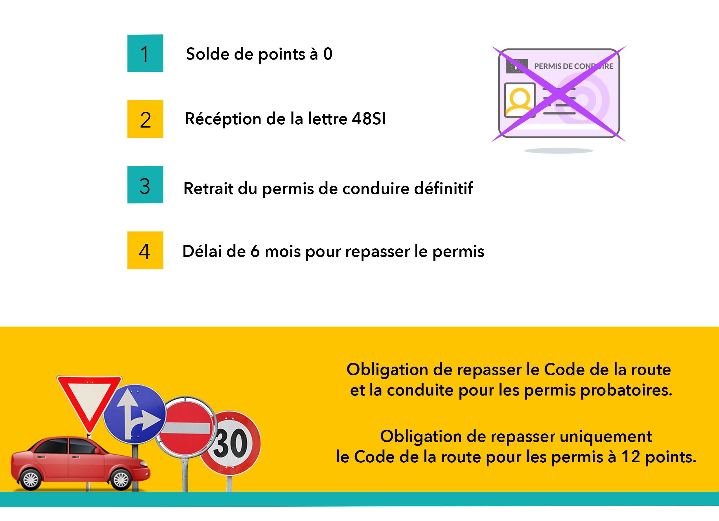 invalidation du permis de conduire